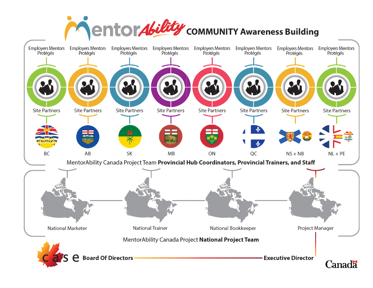 MentorAbility community awareness building